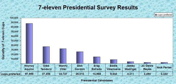 7-Eleven Presidential Election 2010 Survey Results